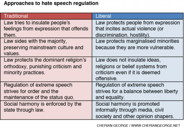 Hate-Speech-Regulation-Table