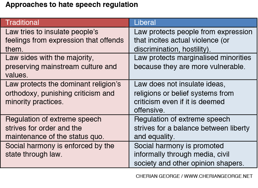 A discussion on hate speech and the first amendment