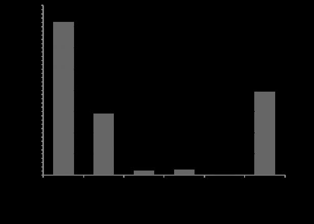 RT_Figure2